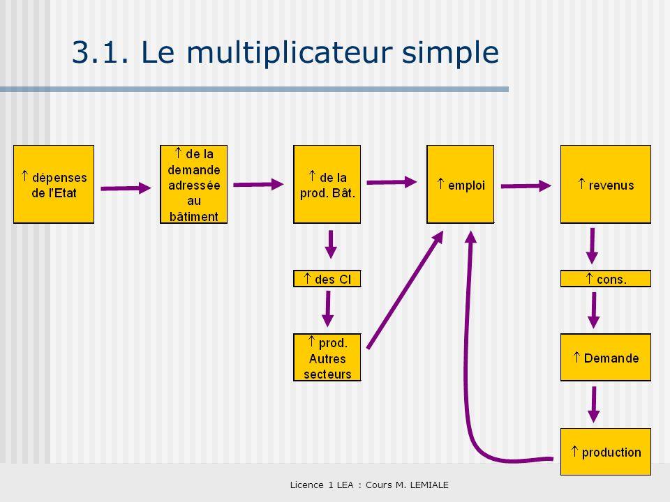 Licence 1 LEA : Cours M. LEMIALE 3.1. Le multiplicateur simple