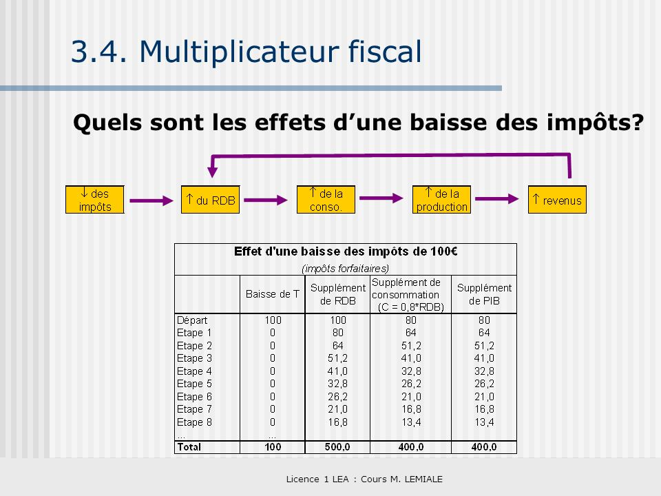 Licence 1 LEA : Cours M. LEMIALE 3.4. Multiplicateur fiscal Quels sont les effets dune baisse des impôts?