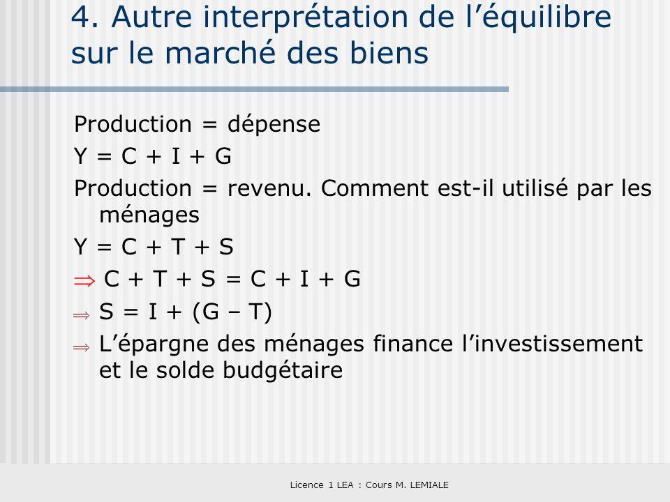 Licence 1 LEA : Cours M. LEMIALE 4. Autre interprétation de léquilibre sur le marché des biens Production = dépense Y = C + I + G Production = revenu.
