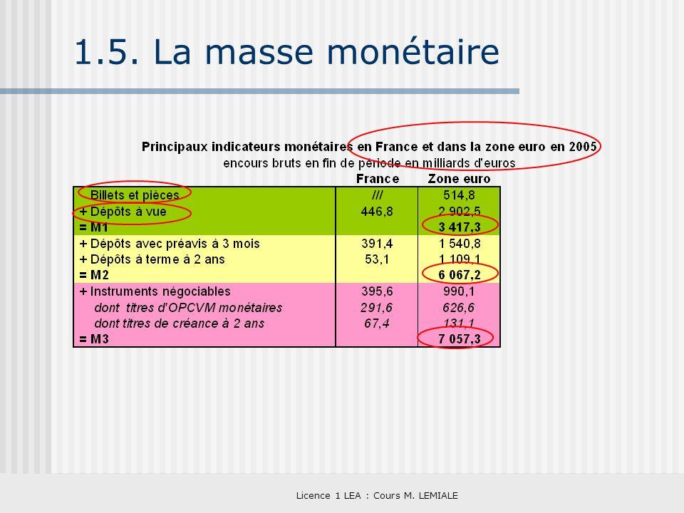 Licence 1 LEA : Cours M. LEMIALE 1.5. La masse monétaire
