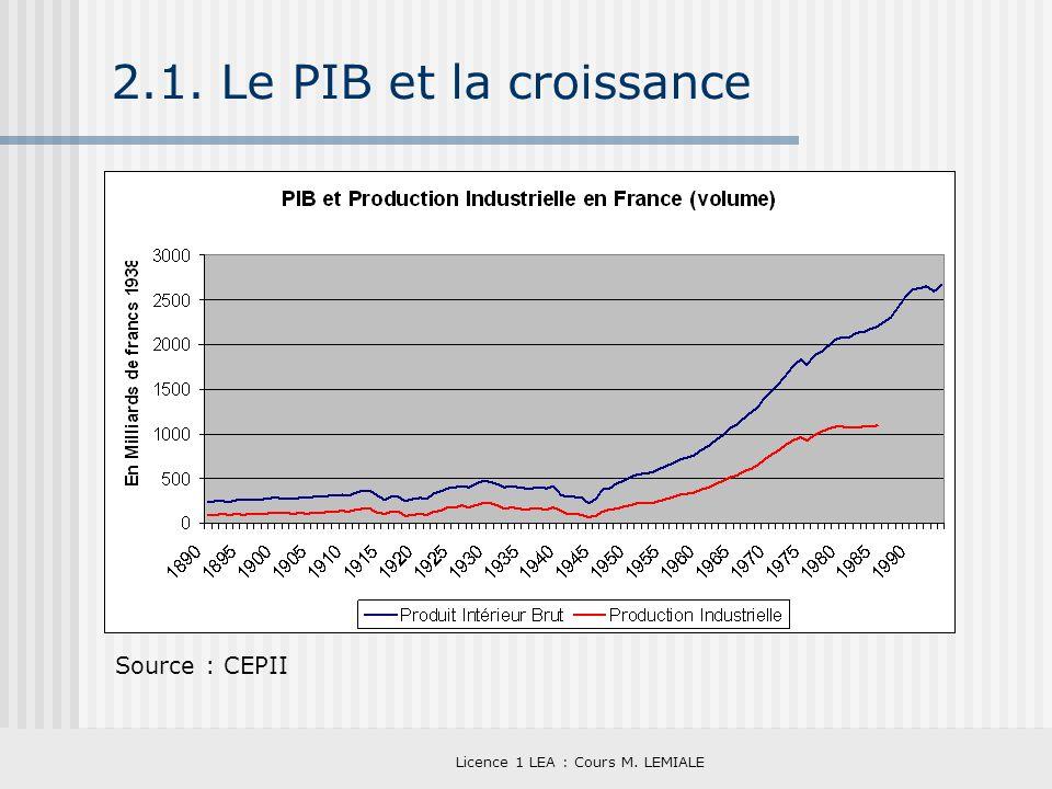 Licence 1 LEA : Cours M. LEMIALE 2.1. Le PIB et la croissance Source : CEPII