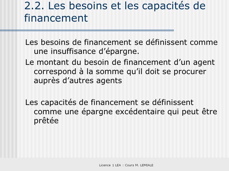 Licence 1 LEA : Cours M. LEMIALE 2.2. Les besoins et les capacités de financement Les besoins de financement se définissent comme une insuffisance dép