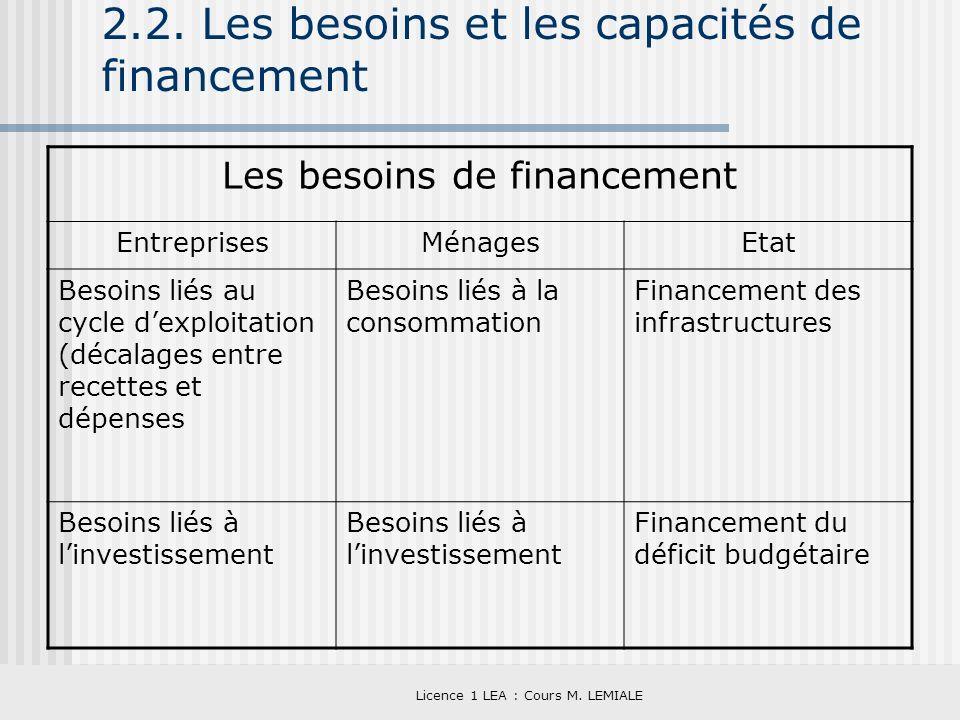 Licence 1 LEA : Cours M. LEMIALE 2.2. Les besoins et les capacités de financement Les besoins de financement EntreprisesMénagesEtat Besoins liés au cy