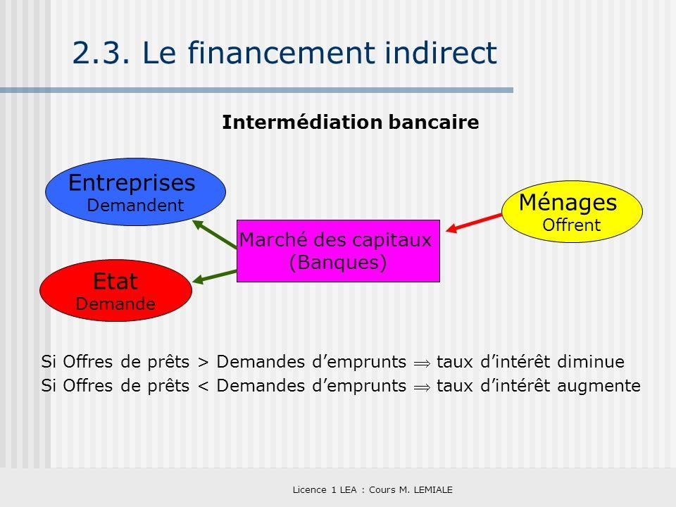 Licence 1 LEA : Cours M. LEMIALE 2.3. Le financement indirect Intermédiation bancaire Si Offres de prêts > Demandes demprunts taux dintérêt diminue Si