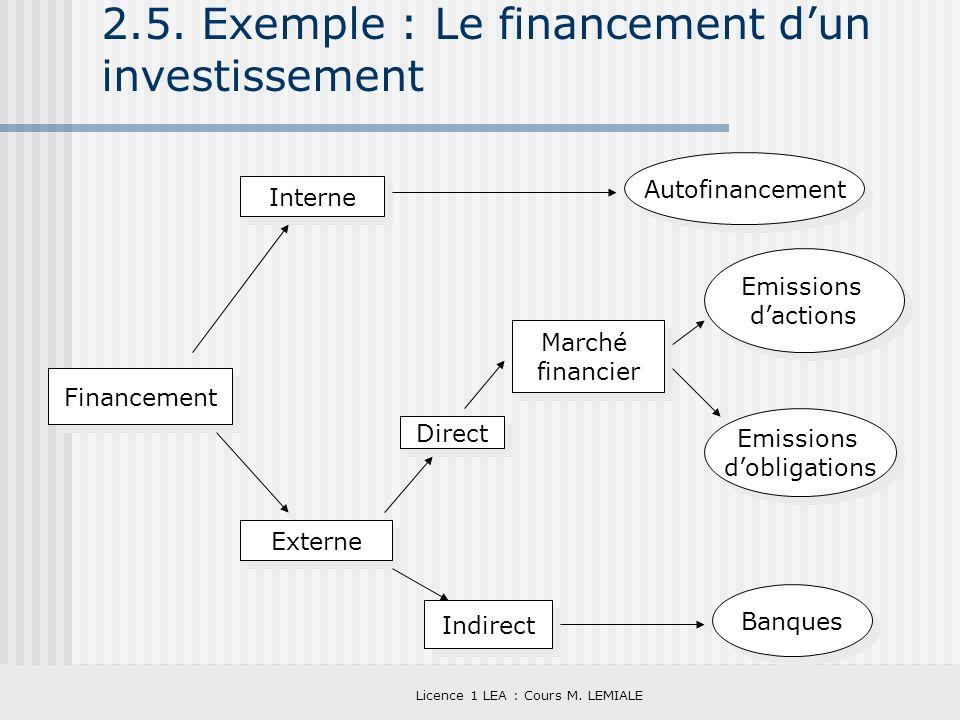 Licence 1 LEA : Cours M. LEMIALE 2.5. Exemple : Le financement dun investissement Financement Interne Externe Direct Marché financier Marché financier
