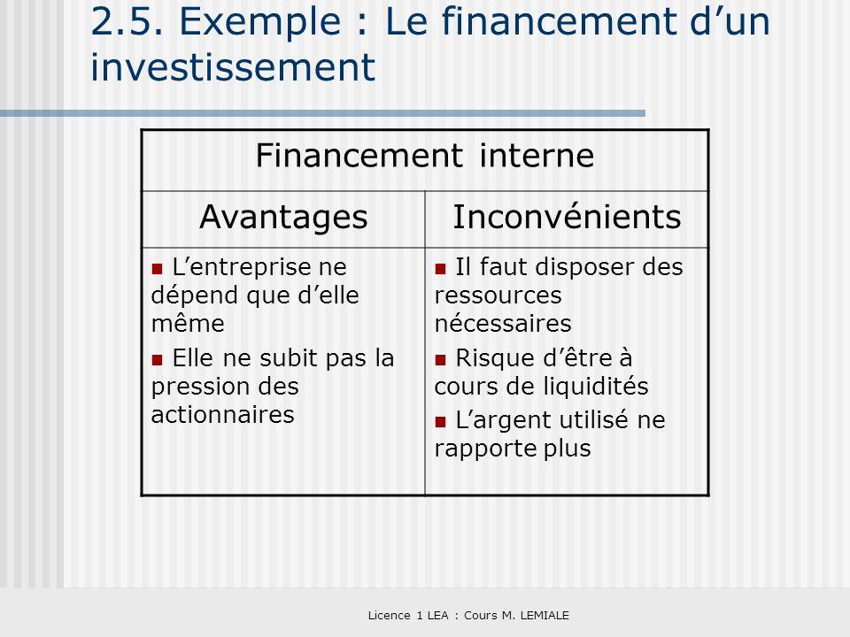 Licence 1 LEA : Cours M. LEMIALE 2.5. Exemple : Le financement dun investissement Financement interne AvantagesInconvénients Lentreprise ne dépend que