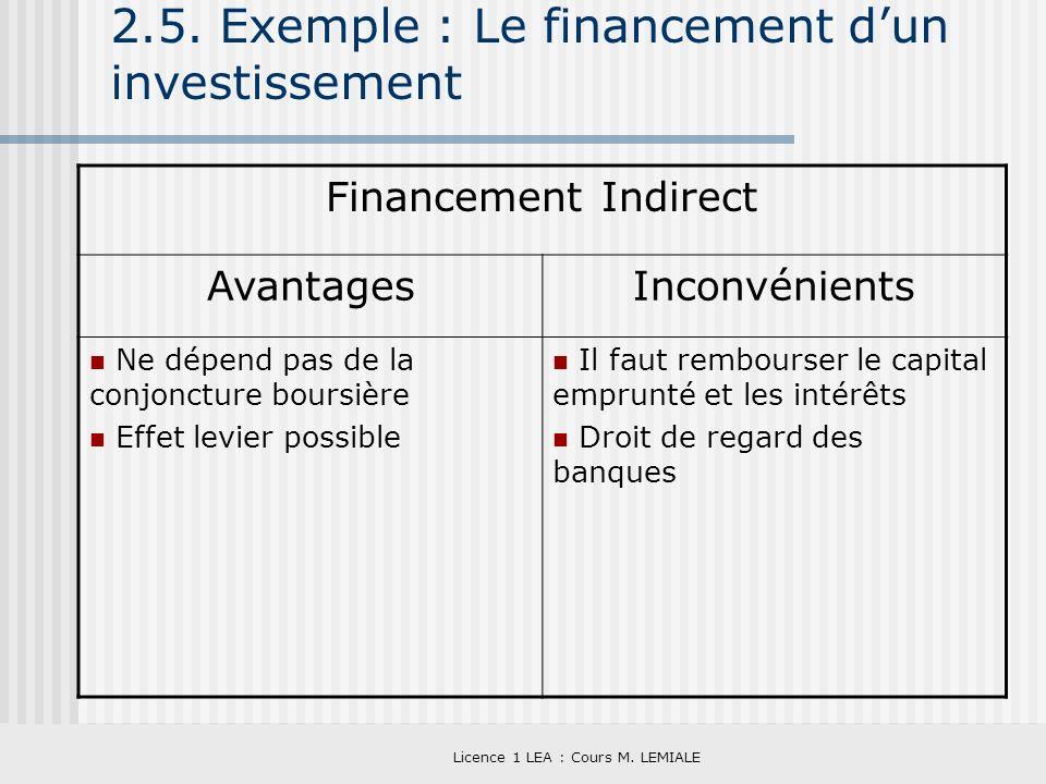 Licence 1 LEA : Cours M. LEMIALE 2.5. Exemple : Le financement dun investissement Financement Indirect AvantagesInconvénients Ne dépend pas de la conj