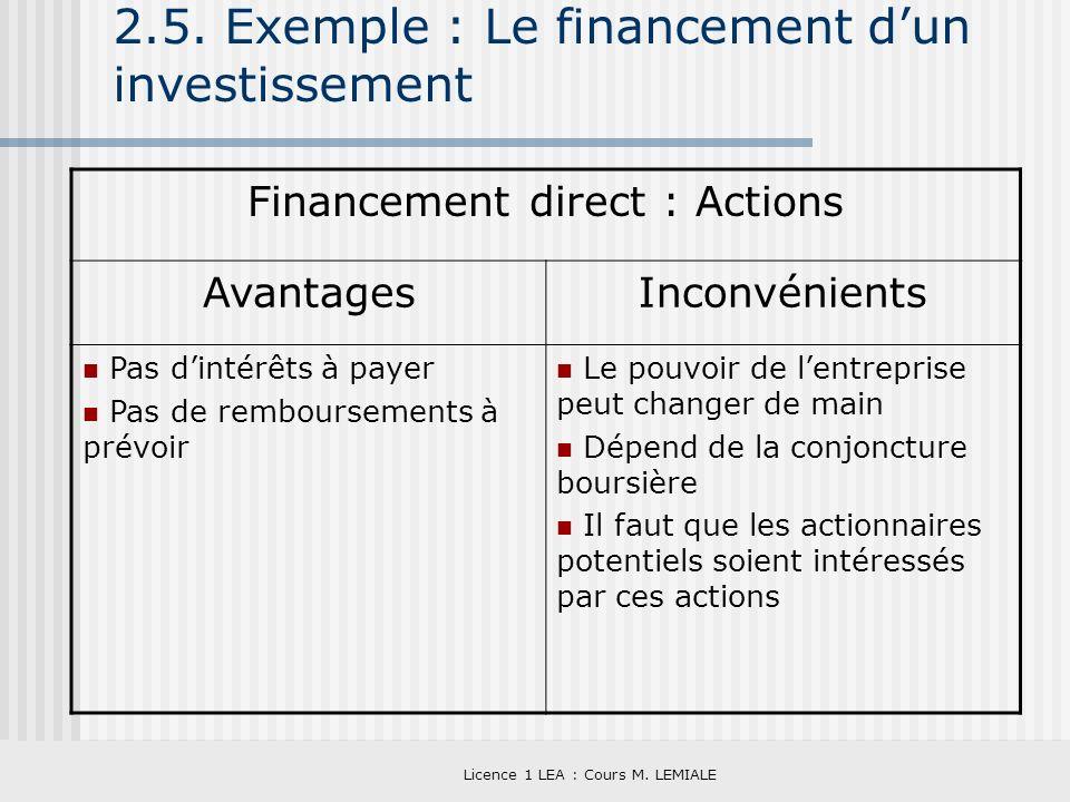 Licence 1 LEA : Cours M. LEMIALE 2.5. Exemple : Le financement dun investissement Financement direct : Actions AvantagesInconvénients Pas dintérêts à