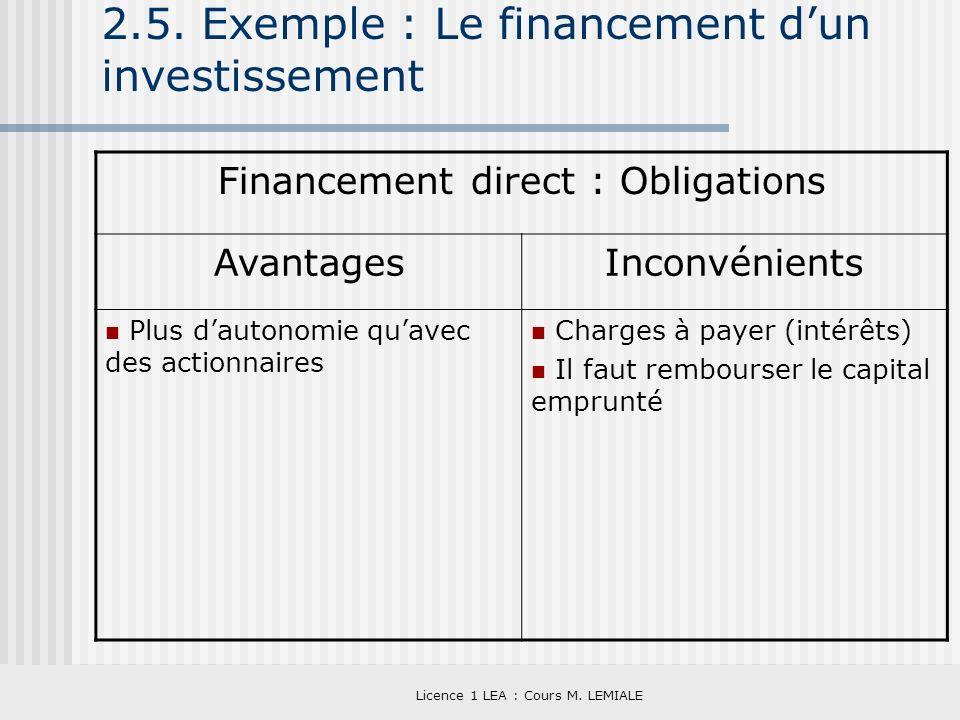 Licence 1 LEA : Cours M. LEMIALE 2.5. Exemple : Le financement dun investissement Financement direct : Obligations AvantagesInconvénients Plus dautono
