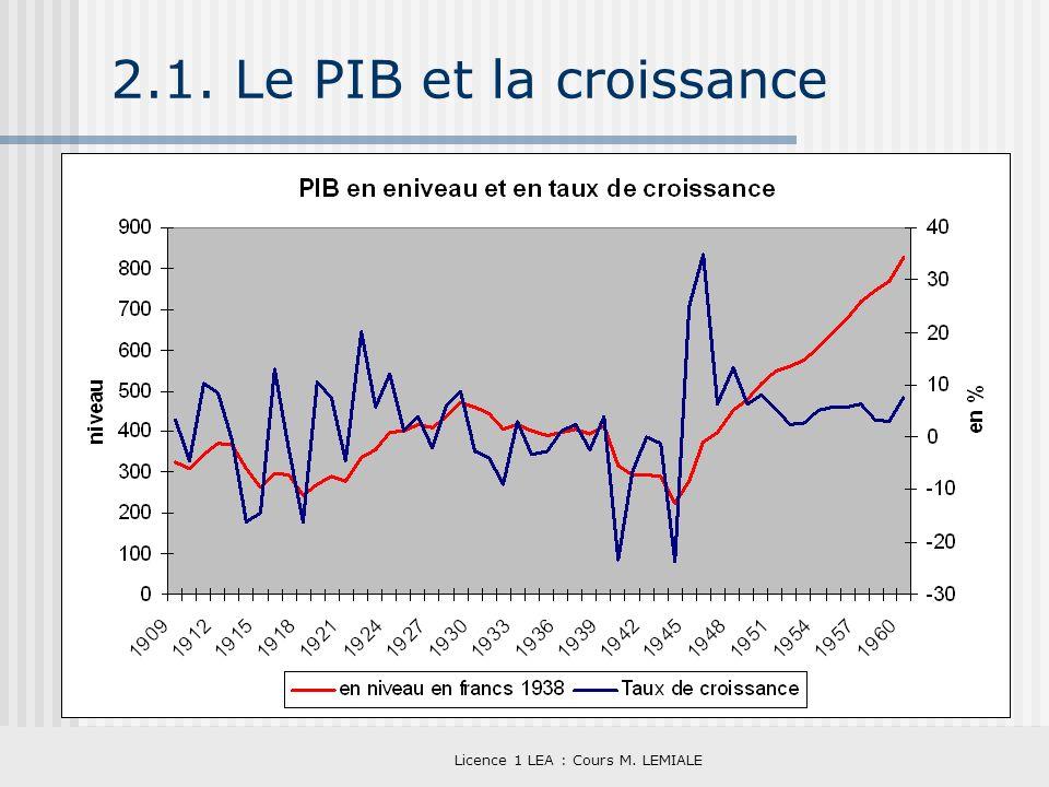 Licence 1 LEA : Cours M. LEMIALE 2.1. Le PIB et la croissance