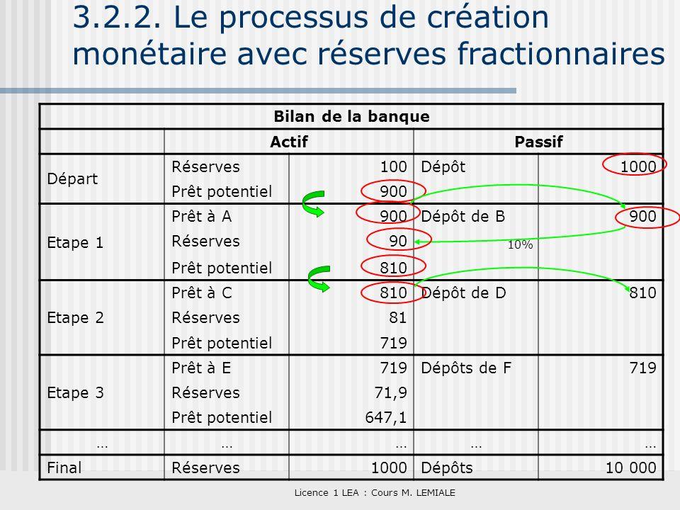 Licence 1 LEA : Cours M. LEMIALE 3.2.2. Le processus de création monétaire avec réserves fractionnaires Bilan de la banque ActifPassif Départ Réserves
