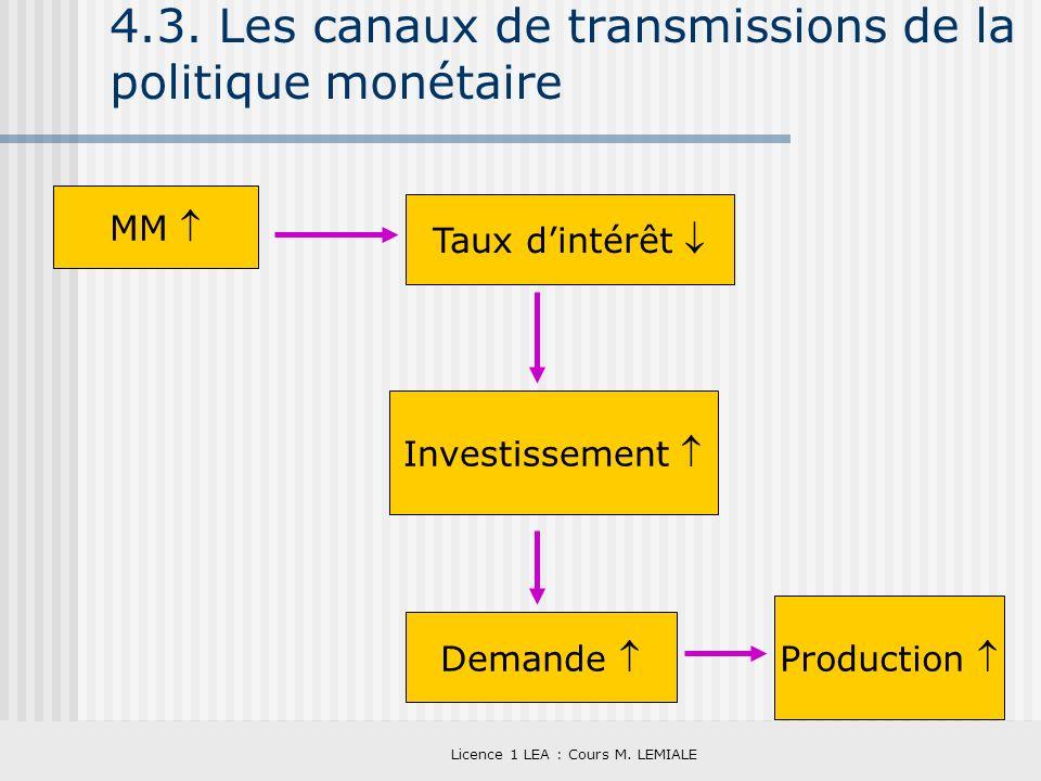 Licence 1 LEA : Cours M. LEMIALE 4.3. Les canaux de transmissions de la politique monétaire MM Taux dintérêt Investissement Demande Production