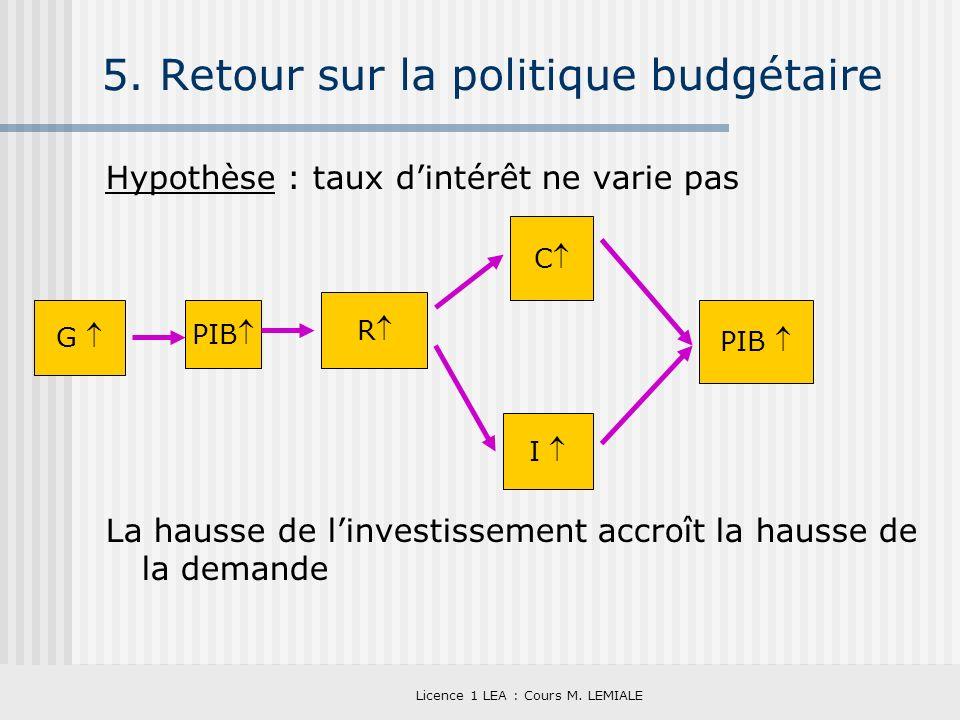 Licence 1 LEA : Cours M. LEMIALE 5. Retour sur la politique budgétaire Hypothèse : taux dintérêt ne varie pas La hausse de linvestissement accroît la