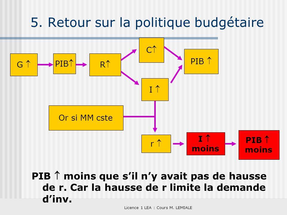 Licence 1 LEA : Cours M. LEMIALE 5. Retour sur la politique budgétaire PIB moins que sil ny avait pas de hausse de r. Car la hausse de r limite la dem