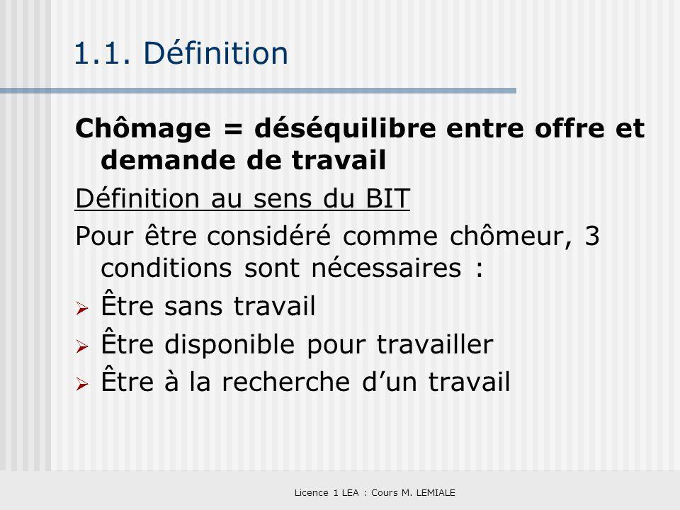 Licence 1 LEA : Cours M. LEMIALE 1.1. Définition Chômage = déséquilibre entre offre et demande de travail Définition au sens du BIT Pour être considér