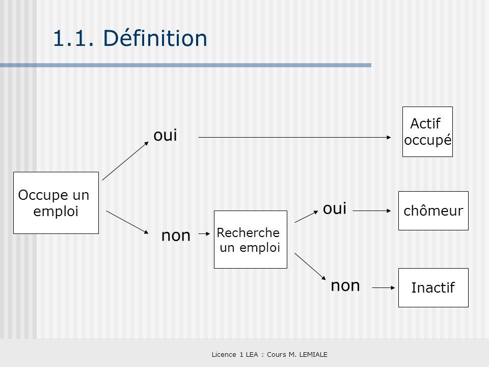 Licence 1 LEA : Cours M. LEMIALE 1.1. Définition Occupe un emploi oui non Actif occupé Recherche un emploi oui non chômeur Inactif