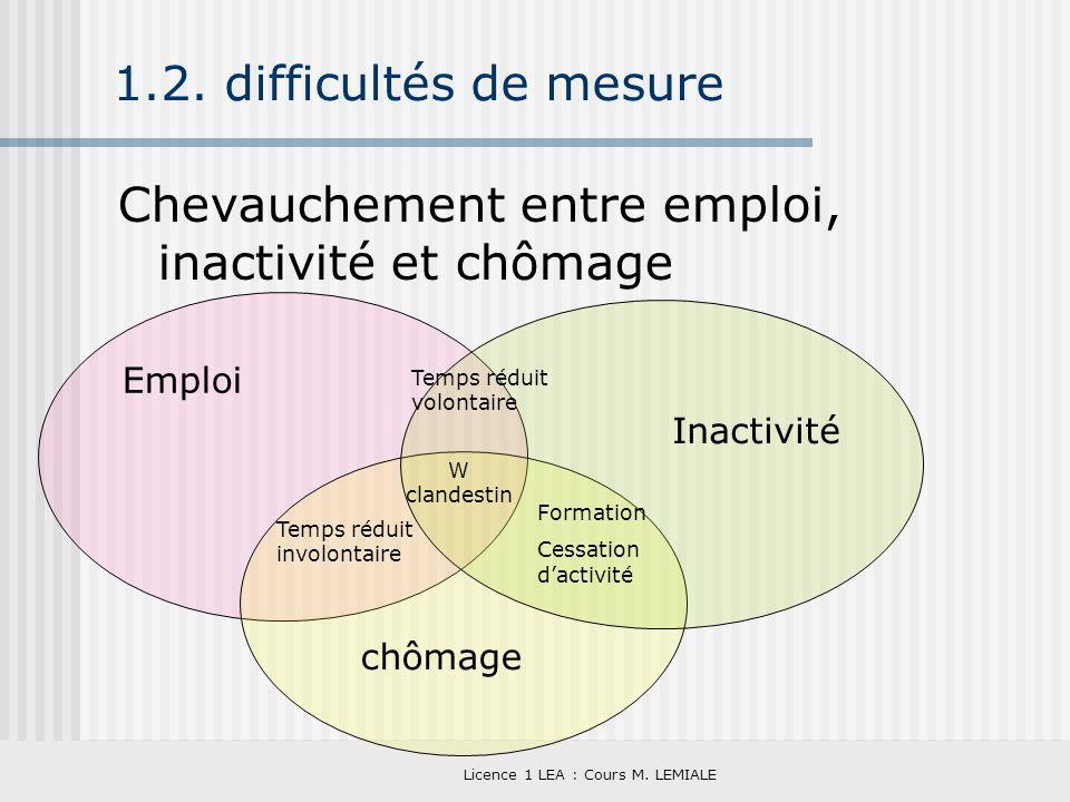 Licence 1 LEA : Cours M. LEMIALE 1.2. difficultés de mesure Chevauchement entre emploi, inactivité et chômage Emploi Inactivité chômage Temps réduit i