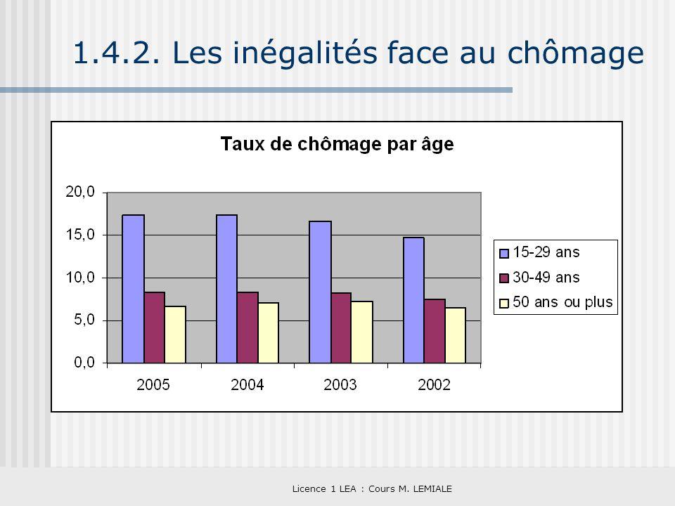 Licence 1 LEA : Cours M. LEMIALE 1.4.2. Les inégalités face au chômage