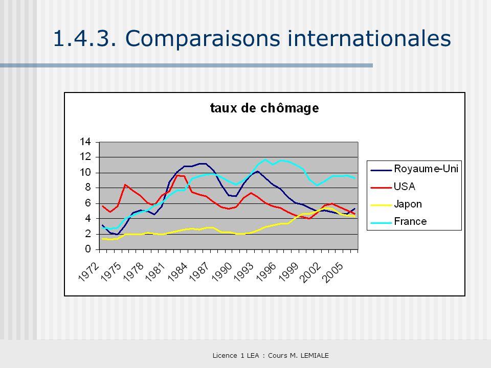 Licence 1 LEA : Cours M. LEMIALE 1.4.3. Comparaisons internationales