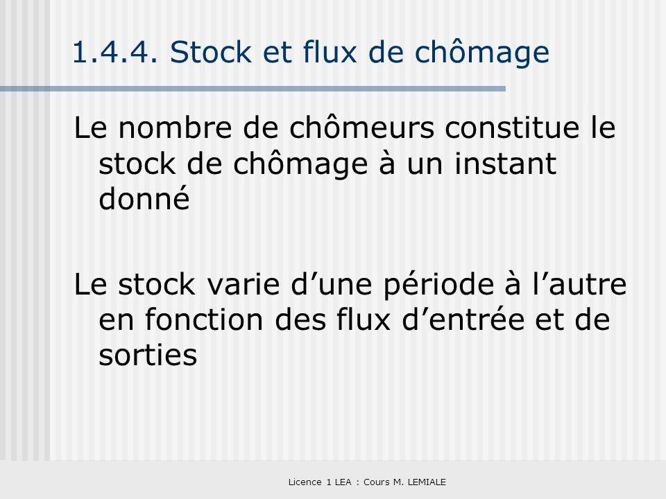 Licence 1 LEA : Cours M. LEMIALE 1.4.4. Stock et flux de chômage Le nombre de chômeurs constitue le stock de chômage à un instant donné Le stock varie