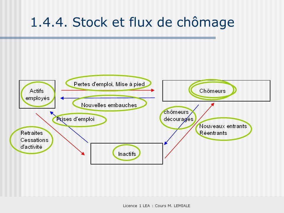 Licence 1 LEA : Cours M. LEMIALE 1.4.4. Stock et flux de chômage