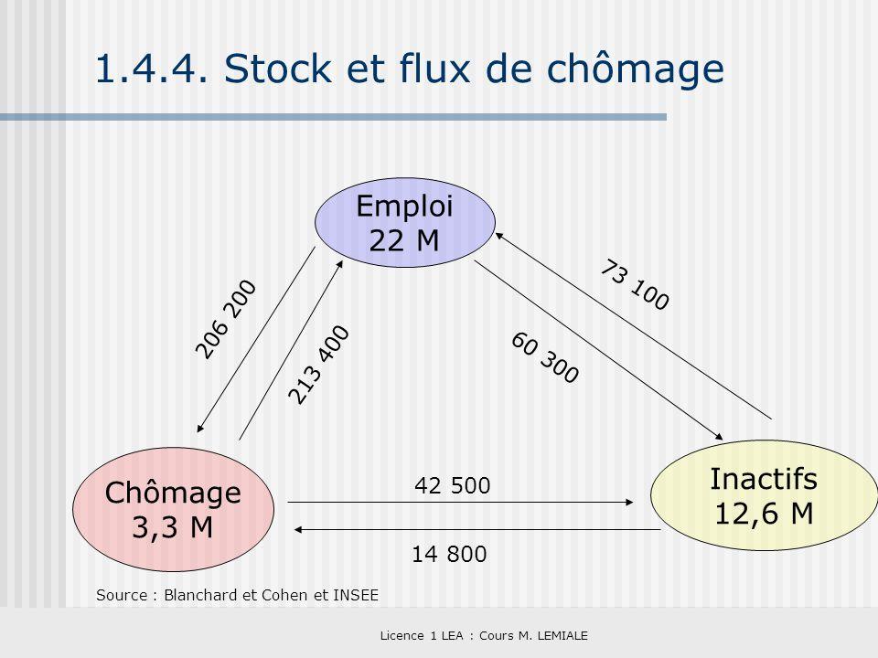 Licence 1 LEA : Cours M. LEMIALE 1.4.4. Stock et flux de chômage Source : Blanchard et Cohen et INSEE Emploi 22 M Chômage 3,3 M Inactifs 12,6 M 42 500