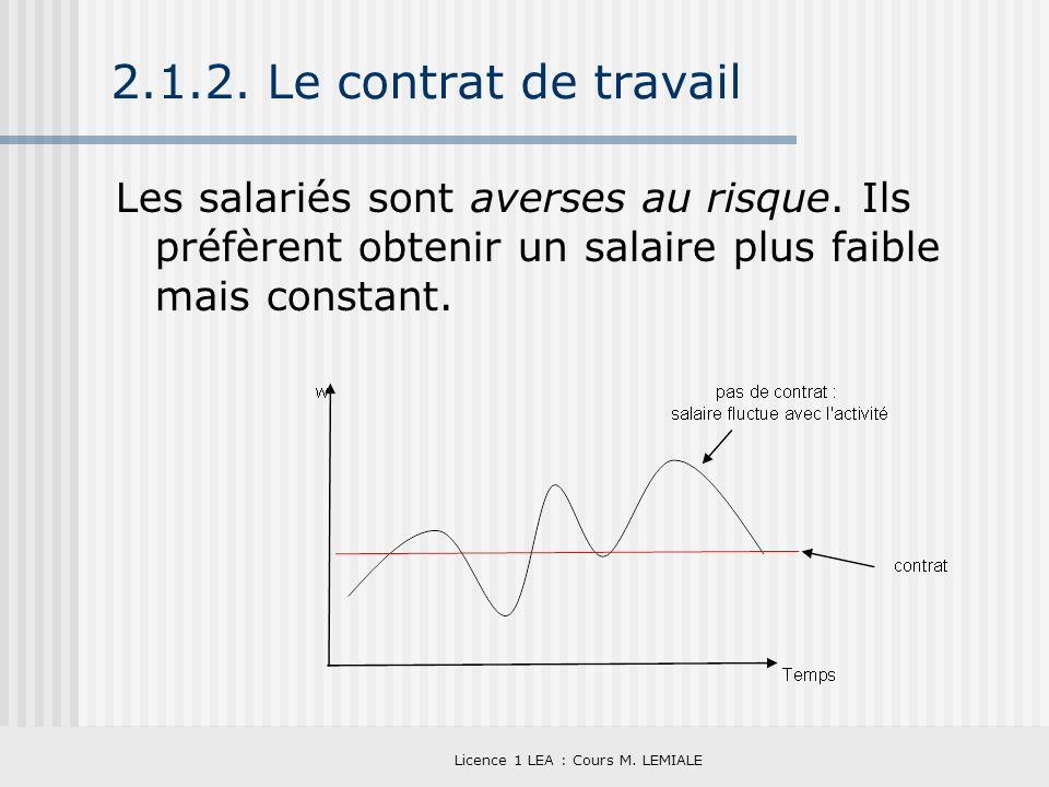 Licence 1 LEA : Cours M. LEMIALE 2.1.2. Le contrat de travail Les salariés sont averses au risque. Ils préfèrent obtenir un salaire plus faible mais c