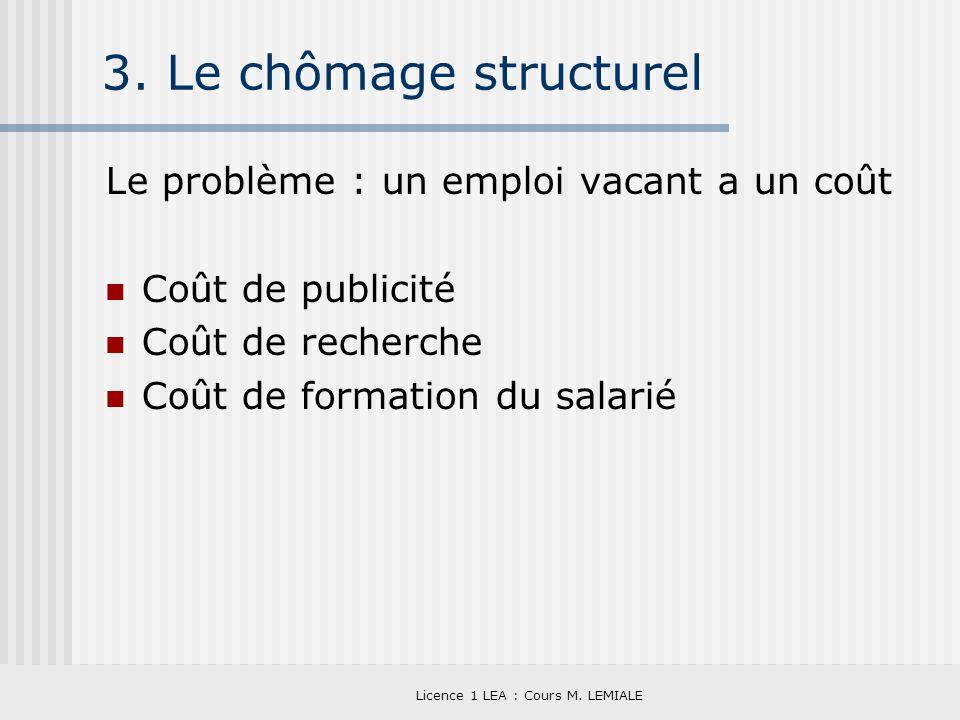 Licence 1 LEA : Cours M. LEMIALE 3. Le chômage structurel Le problème : un emploi vacant a un coût Coût de publicité Coût de recherche Coût de formati