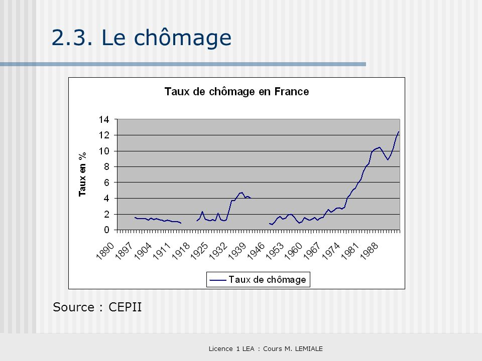 Licence 1 LEA : Cours M. LEMIALE 2.3. Le chômage Source : CEPII