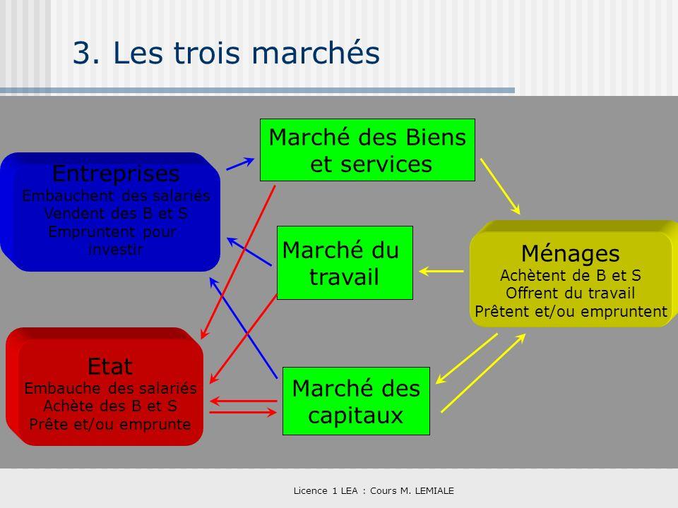 Licence 1 LEA : Cours M. LEMIALE 3. Les trois marchés Entreprises Embauchent des salariés Vendent des B et S Empruntent pour investir Etat Embauche de