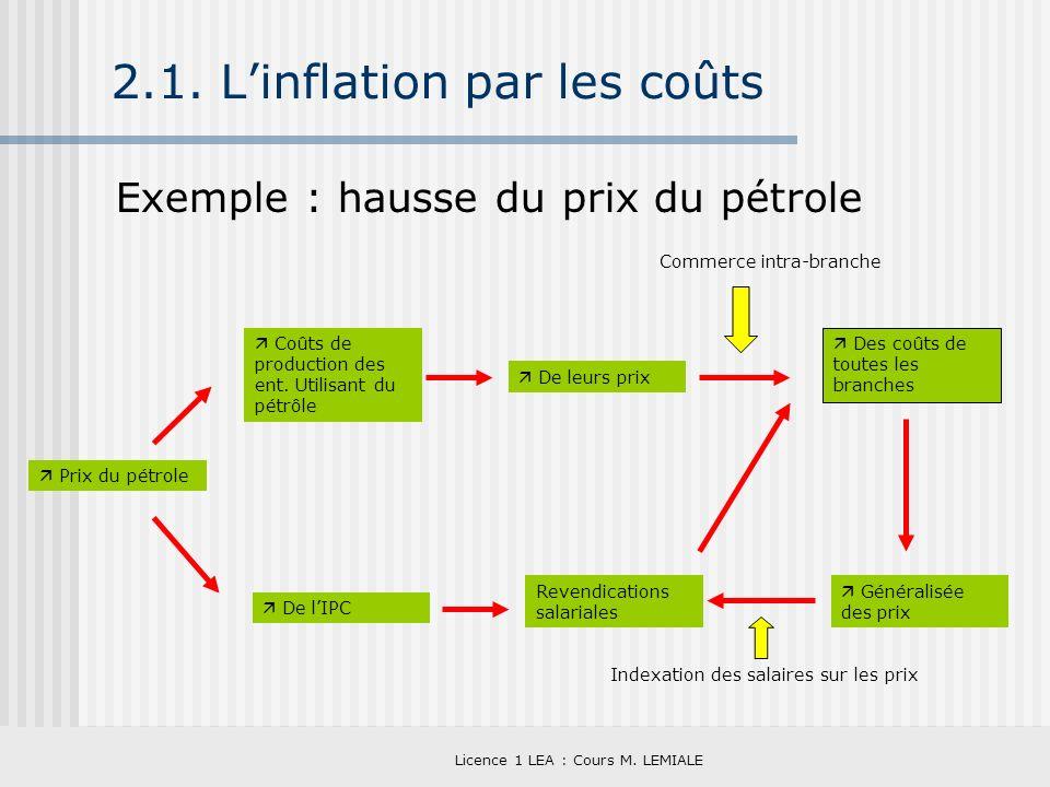 Licence 1 LEA : Cours M. LEMIALE 2.1. Linflation par les coûts Exemple : hausse du prix du pétrole De leurs prix Prix du pétrole Coûts de production d