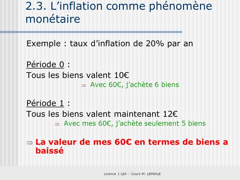 Licence 1 LEA : Cours M. LEMIALE 2.3. Linflation comme phénomène monétaire Exemple : taux dinflation de 20% par an Période 0 : Tous les biens valent 1