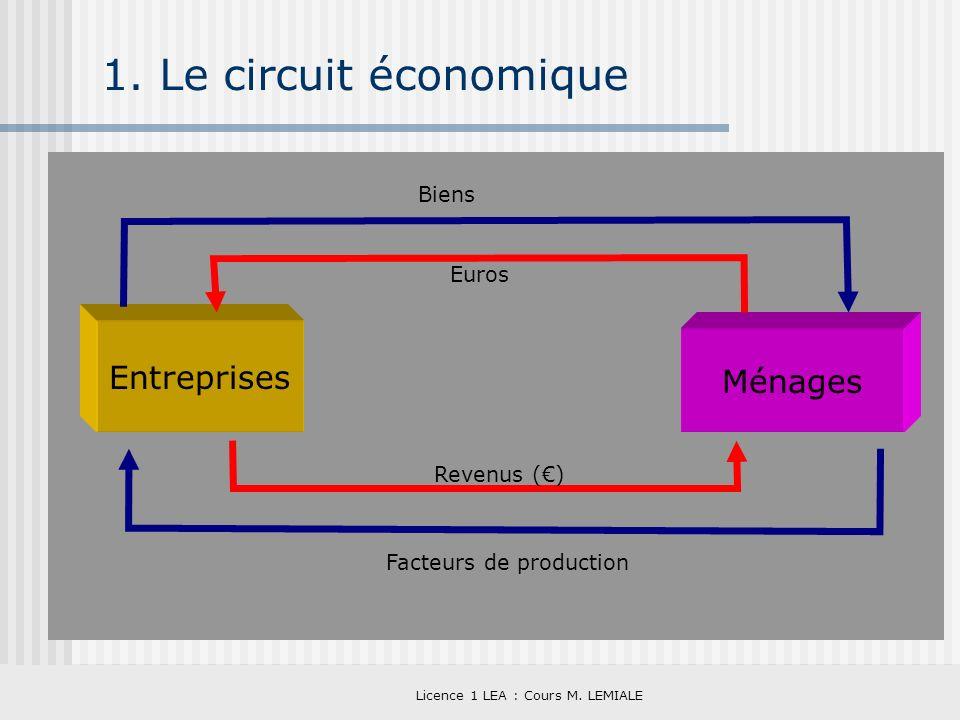 Licence 1 LEA : Cours M. LEMIALE 1. Le circuit économique Entreprises Ménages Euros Biens Facteurs de production Revenus ()