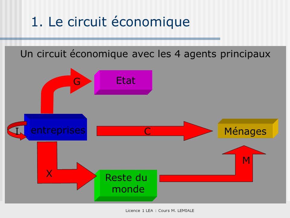 Licence 1 LEA : Cours M. LEMIALE 1. Le circuit économique Un circuit économique avec les 4 agents principaux Etat entreprises Reste du monde Ménages G