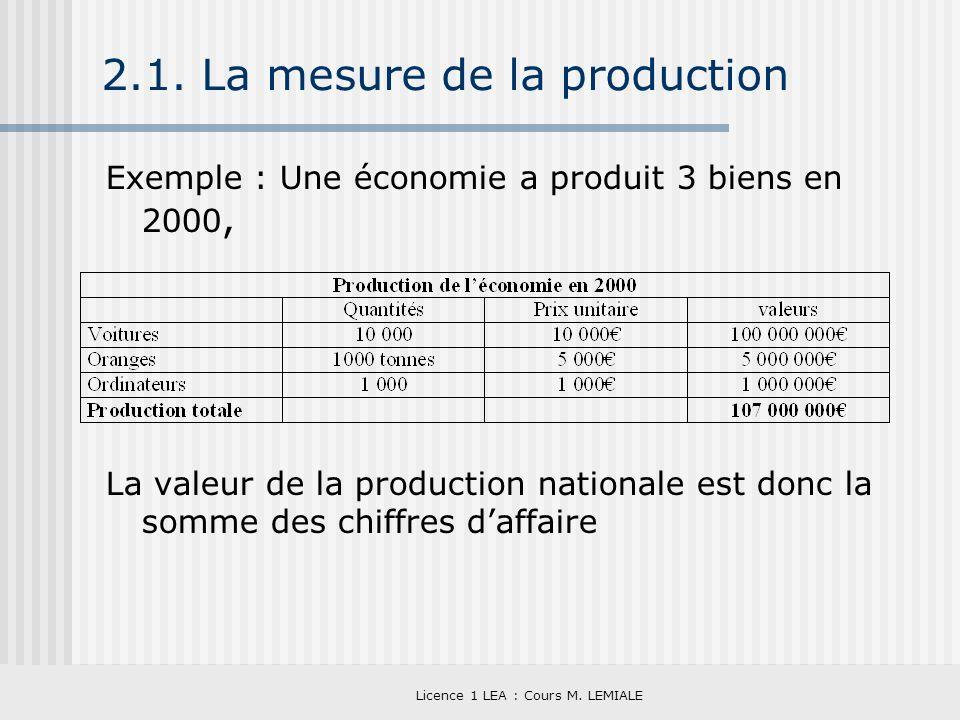 Licence 1 LEA : Cours M. LEMIALE 2.1. La mesure de la production Exemple : Une économie a produit 3 biens en 2000, La valeur de la production national