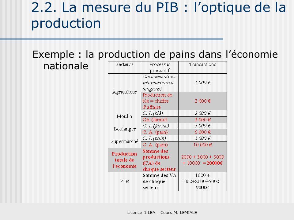 Licence 1 LEA : Cours M. LEMIALE 2.2. La mesure du PIB : loptique de la production Exemple : la production de pains dans léconomie nationale