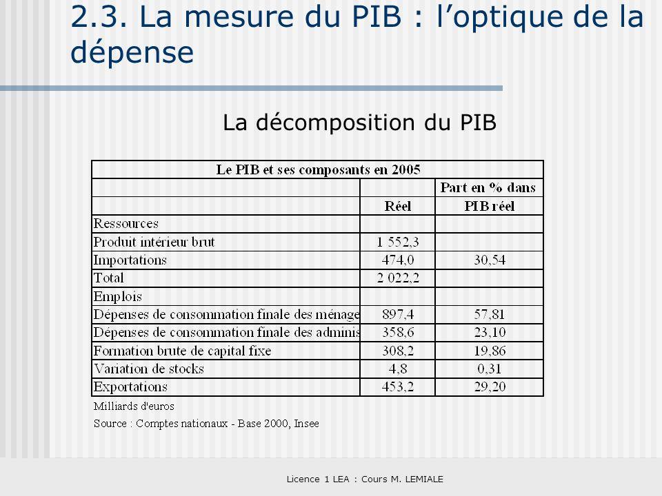 Licence 1 LEA : Cours M. LEMIALE 2.3. La mesure du PIB : loptique de la dépense La décomposition du PIB