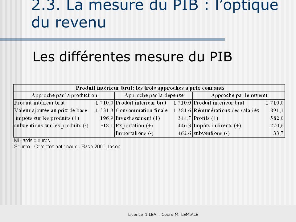 Licence 1 LEA : Cours M. LEMIALE 2.3. La mesure du PIB : loptique du revenu Les différentes mesure du PIB