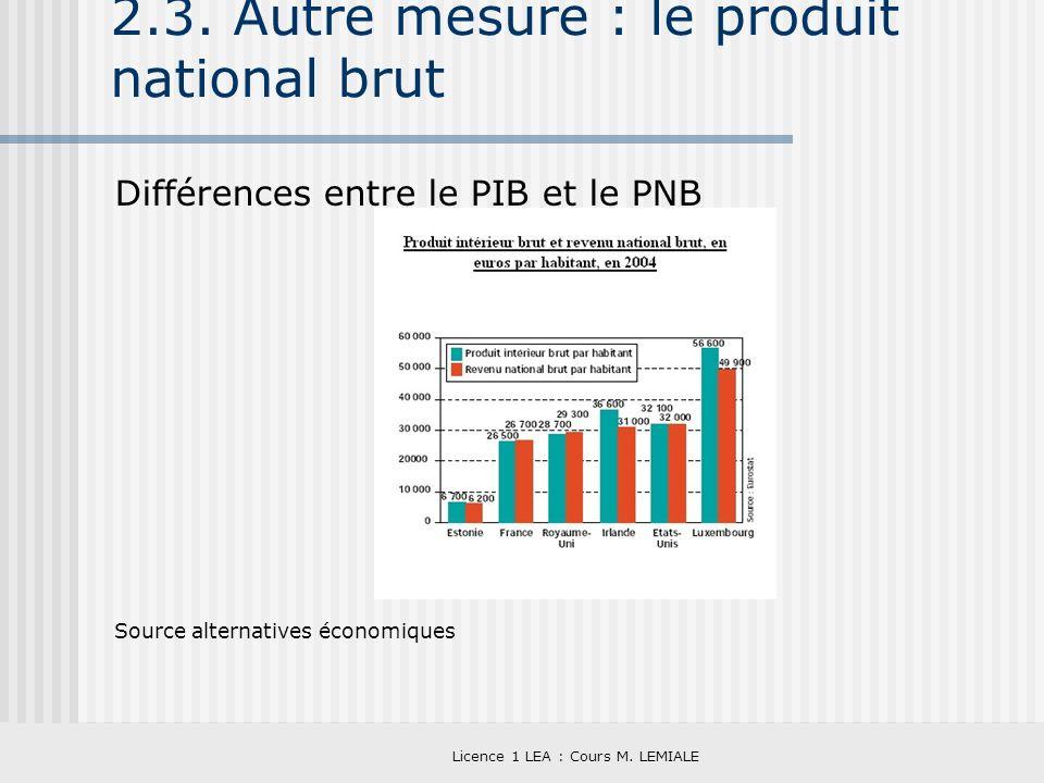Licence 1 LEA : Cours M. LEMIALE 2.3. Autre mesure : le produit national brut Différences entre le PIB et le PNB Source alternatives économiques