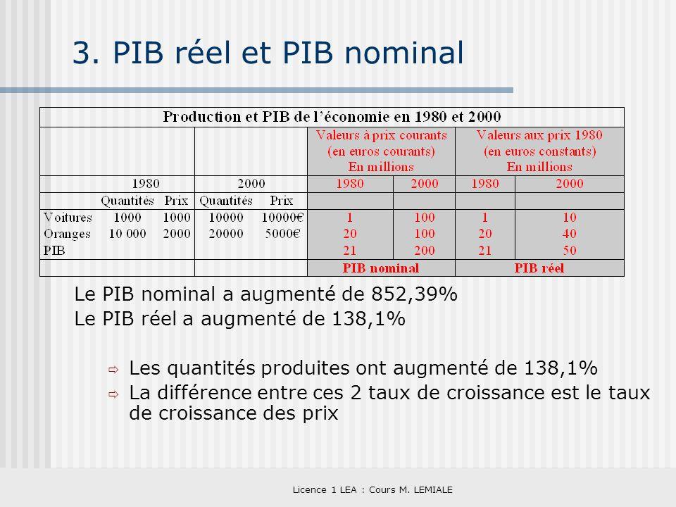 Licence 1 LEA : Cours M. LEMIALE 3. PIB réel et PIB nominal Le PIB nominal a augmenté de 852,39% Le PIB réel a augmenté de 138,1% Les quantités produi