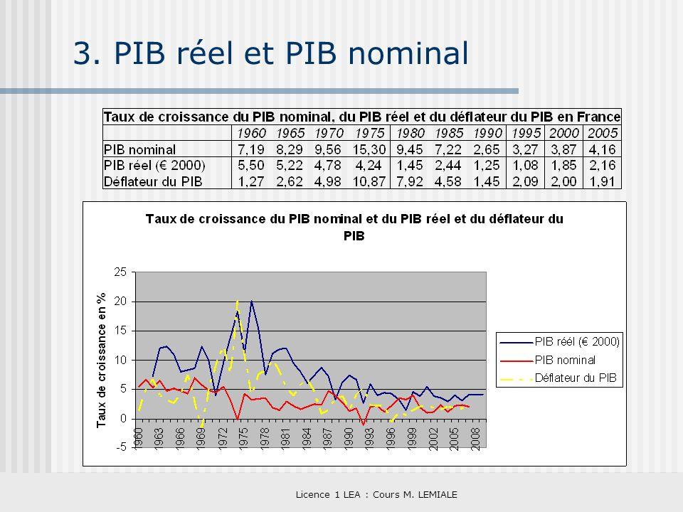 Licence 1 LEA : Cours M. LEMIALE 3. PIB réel et PIB nominal