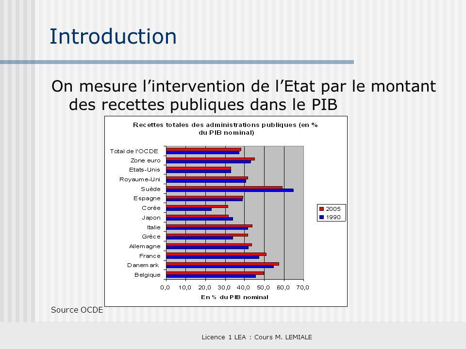 Licence 1 LEA : Cours M. LEMIALE Introduction On mesure lintervention de lEtat par le montant des recettes publiques dans le PIB Source OCDE