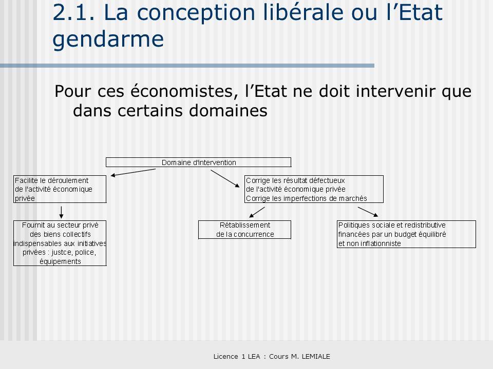 Licence 1 LEA : Cours M. LEMIALE 2.1. La conception libérale ou lEtat gendarme Pour ces économistes, lEtat ne doit intervenir que dans certains domain