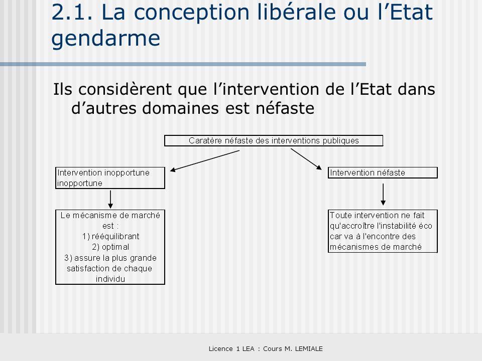 Licence 1 LEA : Cours M. LEMIALE 2.1. La conception libérale ou lEtat gendarme Ils considèrent que lintervention de lEtat dans dautres domaines est né