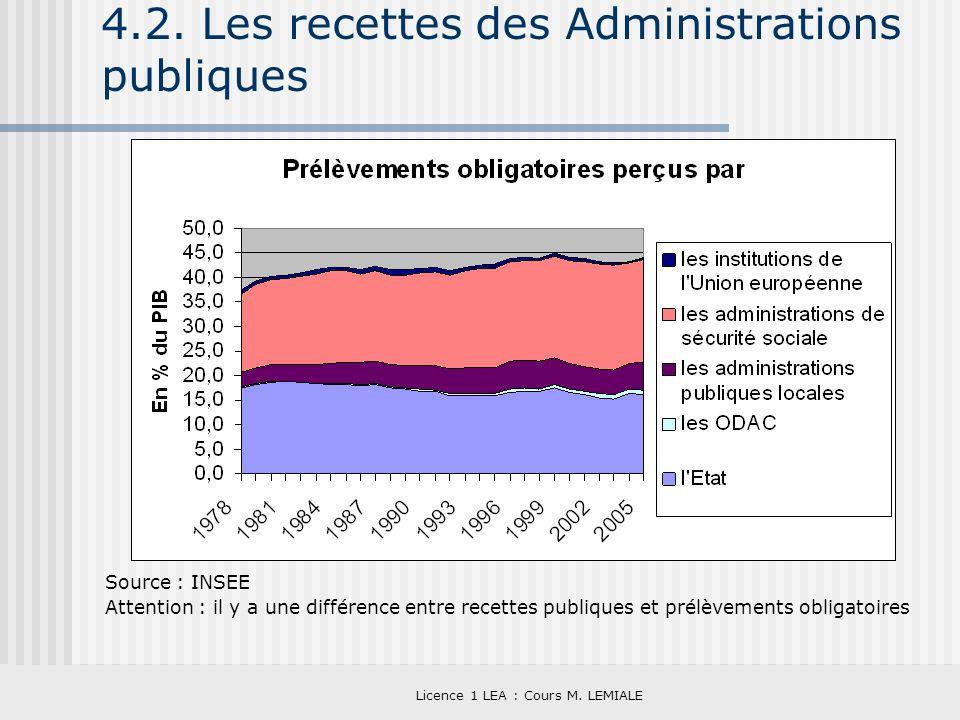 Licence 1 LEA : Cours M. LEMIALE 4.2. Les recettes des Administrations publiques Source : INSEE Attention : il y a une différence entre recettes publi