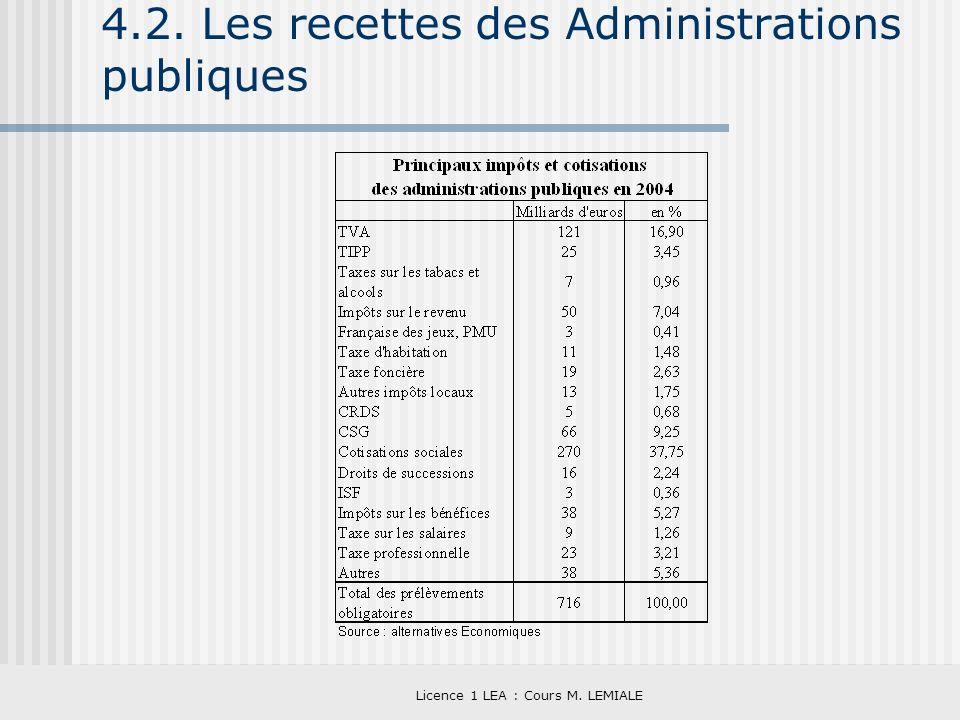 Licence 1 LEA : Cours M. LEMIALE 4.2. Les recettes des Administrations publiques