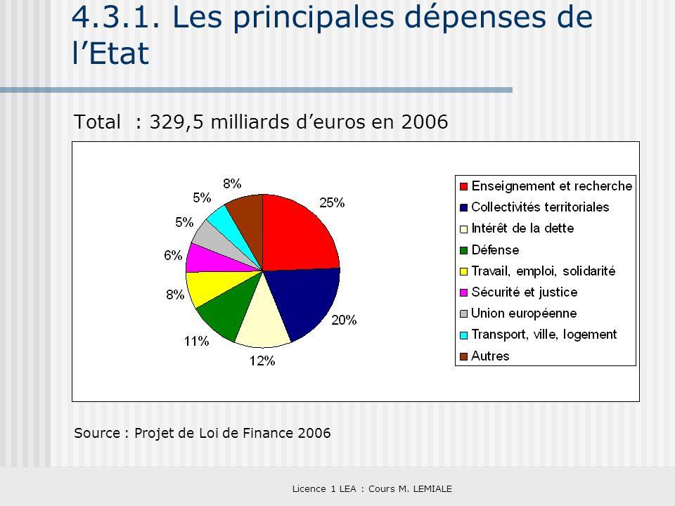 Licence 1 LEA : Cours M. LEMIALE 4.3.1. Les principales dépenses de lEtat Total : 329,5 milliards deuros en 2006 Source : Projet de Loi de Finance 200