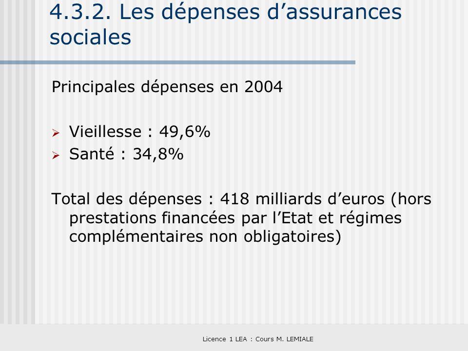 Licence 1 LEA : Cours M. LEMIALE 4.3.2. Les dépenses dassurances sociales Principales dépenses en 2004 Vieillesse : 49,6% Santé : 34,8% Total des dépe
