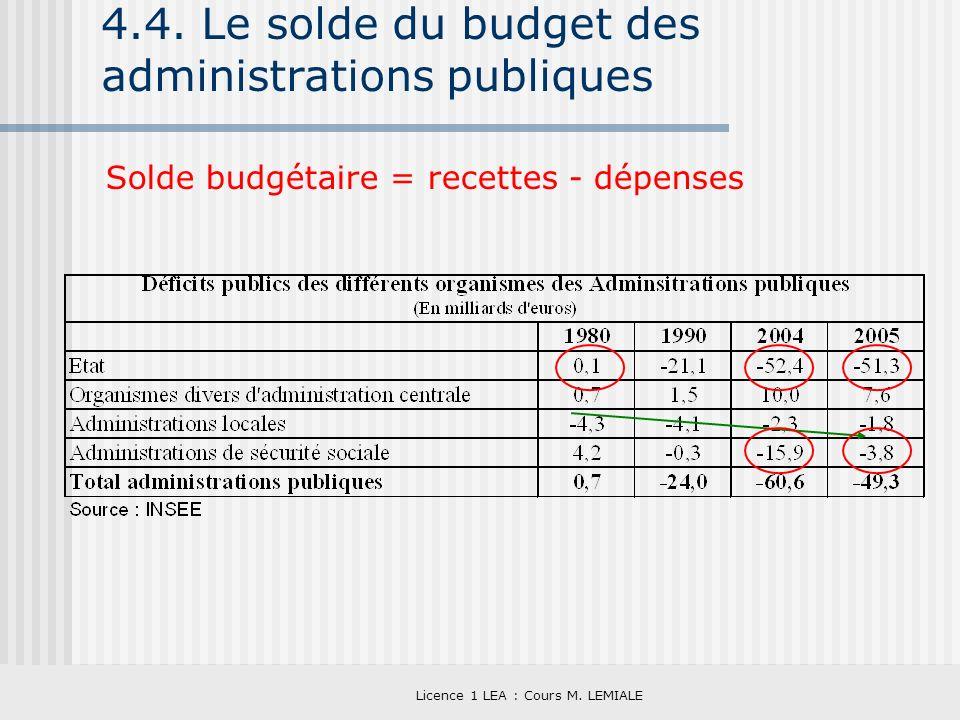 Licence 1 LEA : Cours M. LEMIALE 4.4. Le solde du budget des administrations publiques Solde budgétaire = recettes - dépenses
