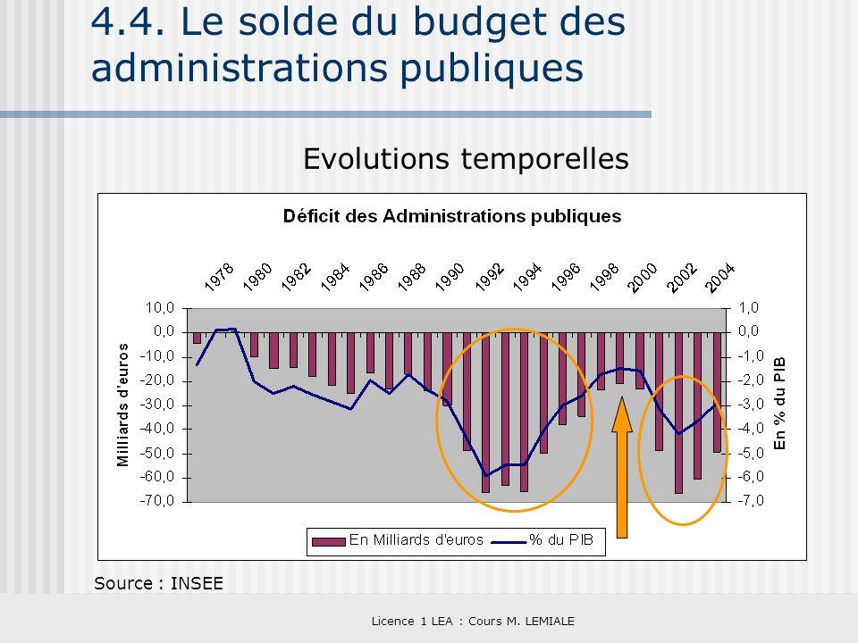 Licence 1 LEA : Cours M. LEMIALE 4.4. Le solde du budget des administrations publiques Evolutions temporelles Source : INSEE